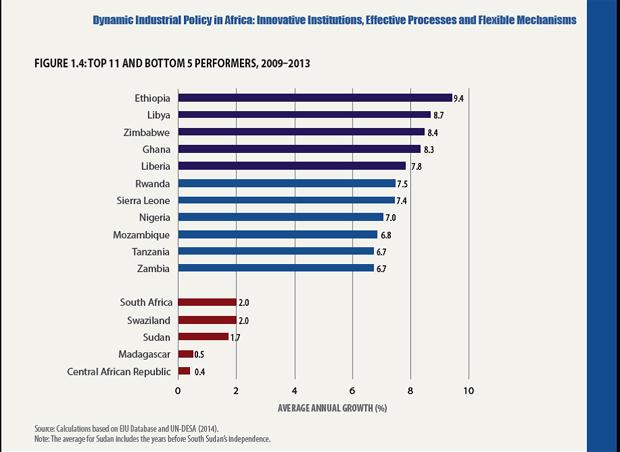 Ethiopia Economic Growth