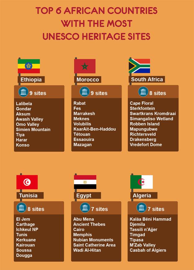 UNESCO Top 6 Africa